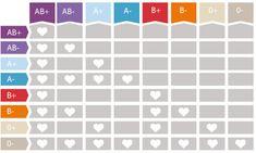 Compatibilidad entre los diferentes grupos sanguíneos.