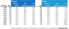 Riittävätkö rahasi 100 –vuotiaana? Asiantuntija neuvoo pitämään kiinni osasta osakkeista myös eläkepäivinä - LähiTapiola Osaka, Periodic Table, Diagram, Periodic Table Chart
