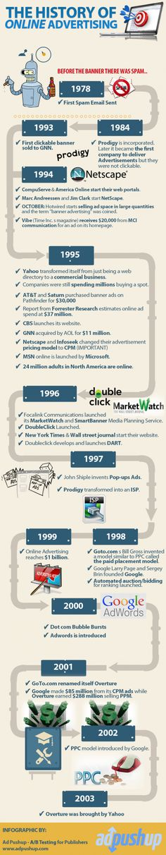 Infographic History of Online Advertising. It's interesting to see how advertising has evolved overtime. Advertising Industry, Advertising Strategies, Social Advertising, Online Marketing Strategies, Online Advertising, Advertising History, Display Advertising, Mobile Marketing, Content Marketing