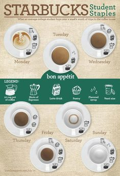 Starbucks is a studying college student's best friend with their appetizing pastries, coffee varieties, and convenient locations.  This infographic lo