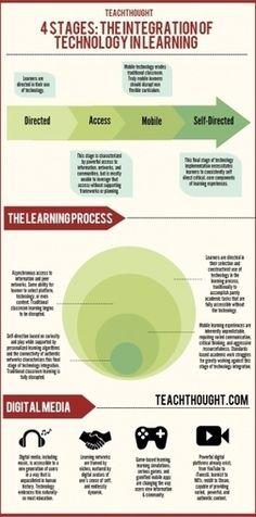 Stages of Educational Technology Integration Infographic #edtech #edchat #k12 #education #teacher #school #technology #tichat #tech #edu #teaching