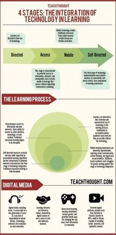 Stages of Educational Technology Integration Infographic #edtech #edchat #k12 #education #teacher #school #technology #tichat #tech #edu #teaching