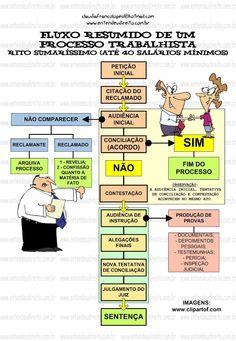Fluxo resumido de um processo trabalhista. www.entendeudireito.com.br #direito #direitotrabalhista