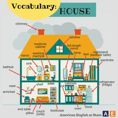 We have already posted vocabulary for these four rooms, but we wanted to bring them all together. Check out this house with vocabulary for all of the rooms. We will post a new room with new vocabulary next week. Learn English Kid, Learning English For Kids, Kids English, English House, American English, English Study, Teaching English, Kids Learning, Grammar And Vocabulary