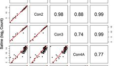Evaluating the Stability of RNA-Seq Transcriptome Profiles in Whole Blood Over Time - Researchers at the FDA have developed methods to evaluate the stability of rat whole blood expression obtained from RNA sequencing (RNA-seq) and assess changes in whole blood transcriptome profiles in experiments replicated over time. Expression was measured in globin-depleted RNA extracted from the whole blood of Sprague-Dawley rats, given either saline (control) or neurotoxic doses of amphetamine…