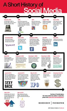 A visual description of social media history and the rise and fall of the mainstream social media companies.