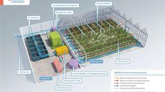INAPRO - Innovative Aquaponik für professionelle Anwendungen | IGB Aquaponics for professional applications Innovative model- and demonstration-based water management for resource-efficient integrated multitrophic systems of vegetable production and aquaculture