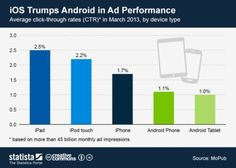 Infographic - CTR of mobile ads by device type