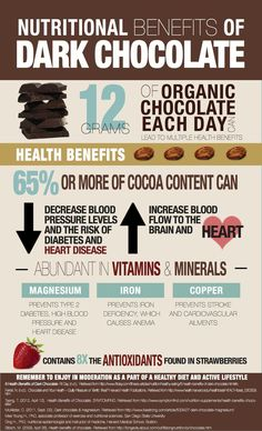 Nutritional benefits of Dark Chocolate. Health benefits of dark chocolate. Abudant in Vitamins & Minerals. Magnesium, Iron and Copper. Best supplements from Zenith Nutrition. Fast Weight Loss, Healthy Weight Loss, How To Lose Weight Fast, Health And Nutrition, Health And Wellness, Nutrition Apps, Nutrition Program, Dark Chocolate Benefits, Chocolate Chocolate