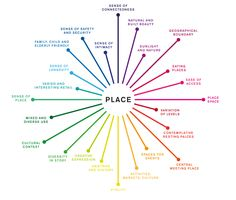 placemaking - Google Search