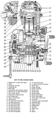 ducati single cylinder bevel gear driven engine & transmission diagram
