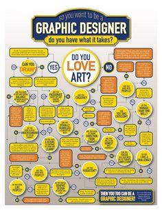 Graphic Designer Decision Tree Infographic