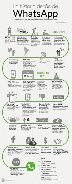 Infografía contando la historia de whatsapp desde el nacimiento de su fundador Jan Koum hasta el día de hoy