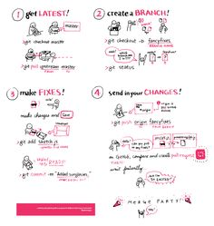 Learning how to make pull requests at #p5jscon, so I drew a git cheatsheet, inspired by @tchoi8✎ + @therewasaguy.