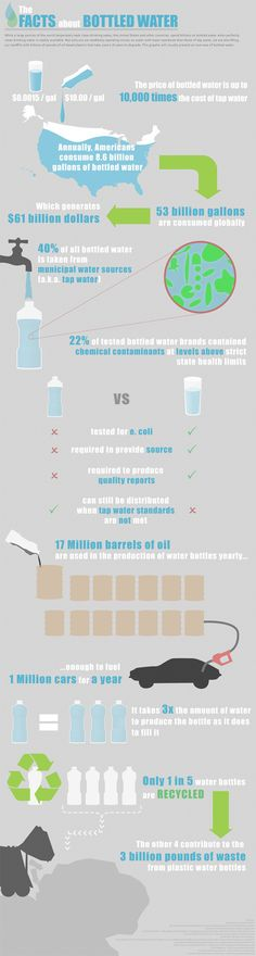 The Facts About Bottled Water:       Another amazing fact is that in many cases (25% to 40%), bottled waters are filled up from the taps! So we may think we're drinking from a fresh spring in Maine or some other natural place, but in fact, that bottle may have been filled up in our neighborhood!     The other important fact about bottled water is it's huge harm to our environment.