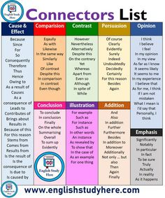 Connectors List in English Steckerliste in Englisch Learn English Grammar, English Vocabulary Words, English Idioms, Learn English Words, English Phrases, English Language Learning, English Study, English Lessons, Teaching English