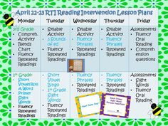 RTI Reading Intervention Lesson Plans:  Help for what to do with those RTI groups!