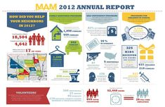 The Ultimate Guide to Infographics for Nonprofits | Visual Learning Center by Visme