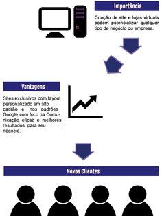 Sites para Oficina Mecânica - http://www.publicidadecampinas.com/sites-para-oficina-mecanica/