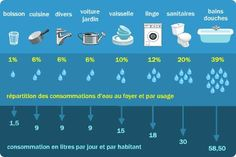 répartition de nos consommations quotidiennes