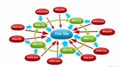 manually generate 1,000 BACKLINKS do Seo everyday a month by denisejohns