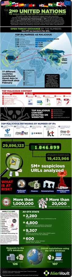 Open threat exchange by the numbers #infographic