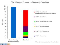 The Women's Crusade vs. Wars and Casualties