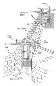 Canal Locks – How to use them