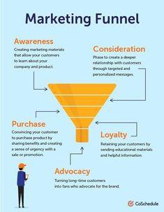 E-mail Marketing, Content Marketing Strategy, Marketing Digital, Business Marketing, Internet Marketing, Online Marketing, Social Media Marketing, Affiliate Marketing, Digital Marketing Strategy Template