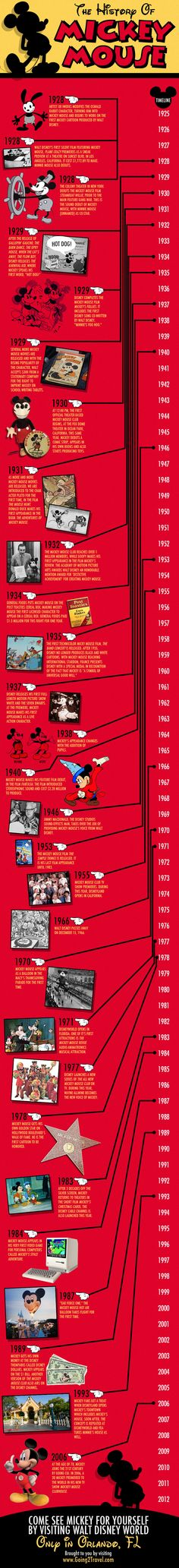 Enjoy this visual history trip through time of Mickey Mouse. #disney #mickeymouse
