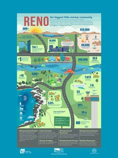 """Reno made the list of """"Alternative Tech Startup Cities With Less Traffic, More Housing."""" Check out why we love this great city!"""
