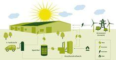 energiekonzept_envopark-620x325
