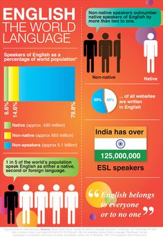 English: The World Language #Infographic
