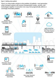 Next Generation Urban Transport Systems - Great #infographic about intermodal connections