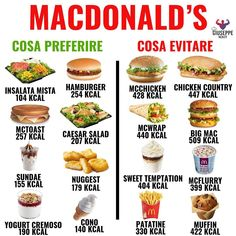 Conseils fitness en nutrition et en musculation. Healthy Options At Restaurants, Healthy Fast Food Options, Fast Healthy Meals, Healthy Recipes For Weight Loss, Healthy Tips, Healthy Snacks, Healthy Eating, Food Calories List, Food Calorie Chart