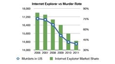 Internet Explorer vs Murder Rate Will Be Your Favorite Chart Today