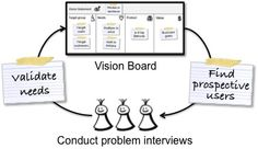 Product vision board validation by Roman Pichler http://www.romanpichler.com/blog/agile-product-innovation/working-with-the-agile-product-vision-board/