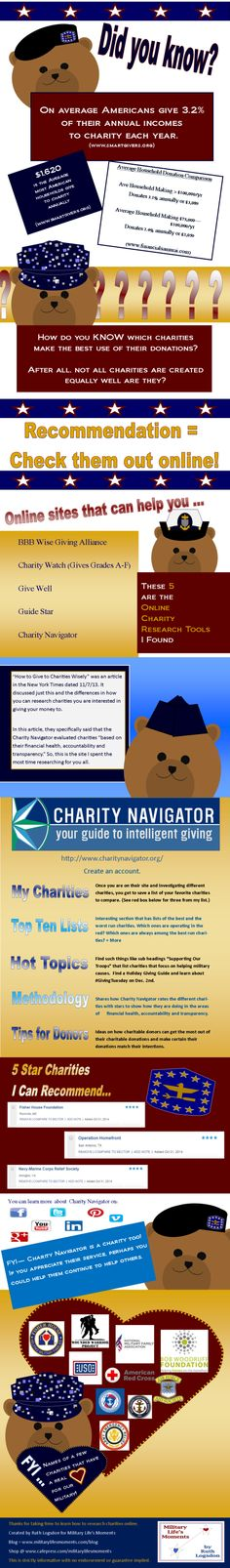 Do your charitable donations work as hard as you do? Find out which charities work the best at giving the most of your donations to the cause you intend ... from my latest blog post @ www.militarylifesmoments.com/blog/