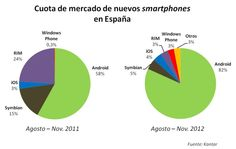 Cuota de mercado de nuevos Smartphones en España