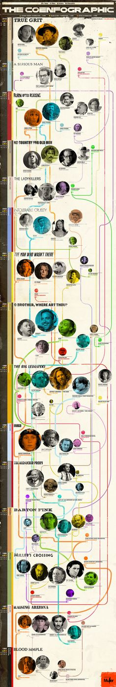 If it says Coen Brothers I want to see it ... In infographic of the Coen Brothers films.