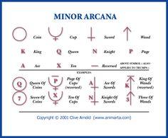 Tarot Minor Arcana Symbols by animarta.deviantart.com on @deviantART. Great symbols for recording readings.  Credit to Clive Arnold on DeviantArt.