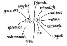 Words around ethical fashion. Brandnative think all of these are important in the fashion industry!
