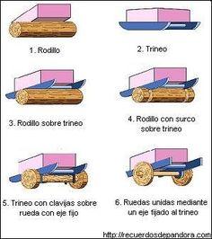 Invencion-de-la-rueda