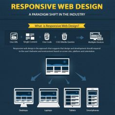Responsive web design is the approach that suggest that design and development should respond to the user's behavior and environment based on screen