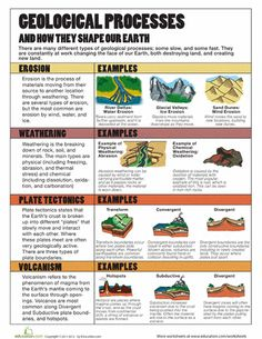 Geological Processes - infographic