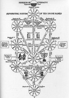 ATHANASIUS KIRCHER KABBALAH / Sacred Geometry <3