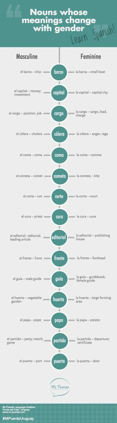 Nouns in Spanish whose meanings change with gender.