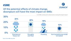 Weather And Climate, Climate Change Effects, Strong Wind, Tornadoes, Extreme Weather