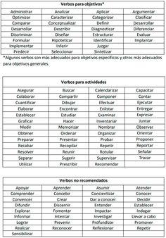 Basic Spanish Verbs, School Study Tips, Spanish Language Learning, Self Healing, School Hacks, Sheet Music, Teacher, Writing, How To Plan
