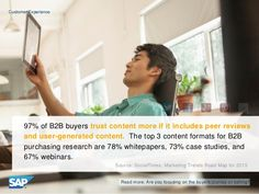 97% of B2B buyers trust content more if it includes peer reviews & user-generated content